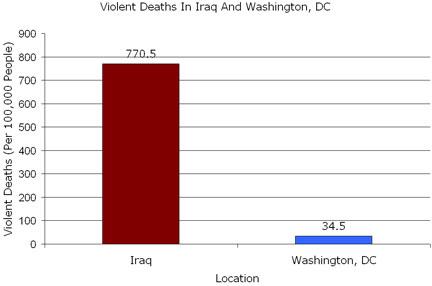Violent deaths