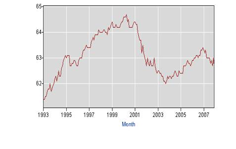 Percentage of adults withjobs