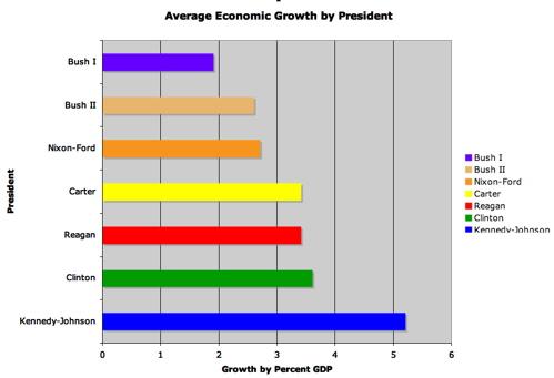 GDPgrowth