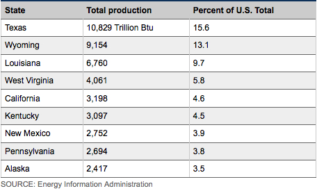 Primary energy sources for US