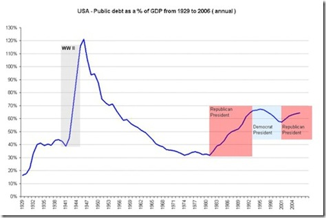 usa_historical_debt_as_a_of_gdp_from_1929_w2_1