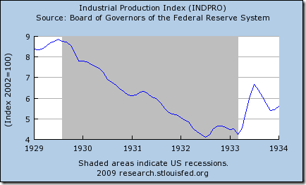 Industrial Production Index showing Great Depression Recovery starting at FDR's inauguration
