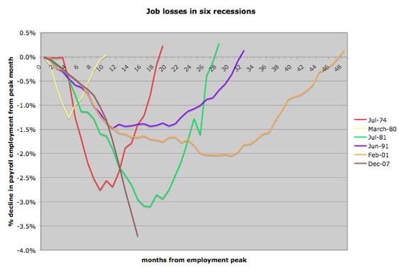 most-recent-job-losses