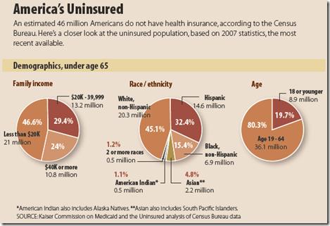 Uninsured