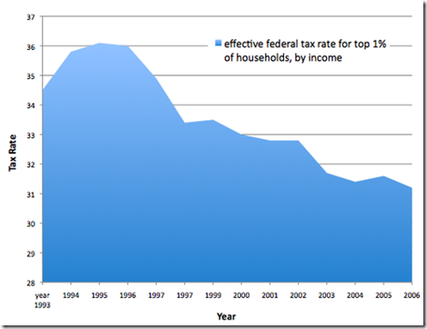 Tax rate on top 1% wealthiest