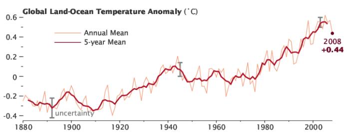 Temperature trend