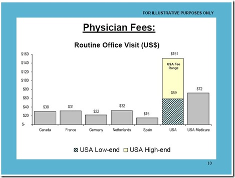 Physician fees