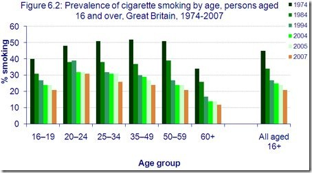 smoking prevalence UK