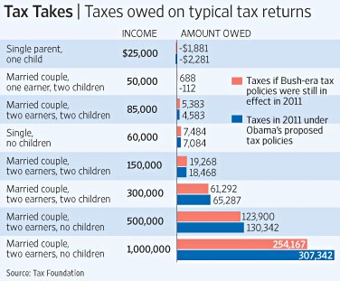 Blog_Taxes_Bush_Obama