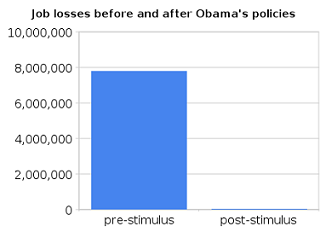 job_losses_before_and_after_obama's_policies