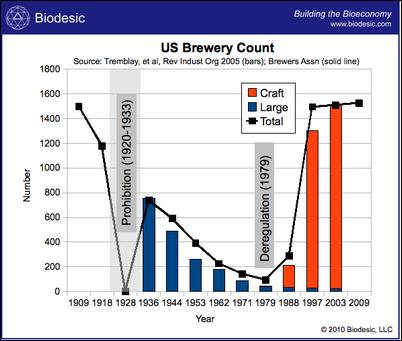 US_Brewery_Count_Biodesicthumb400x339_thumb