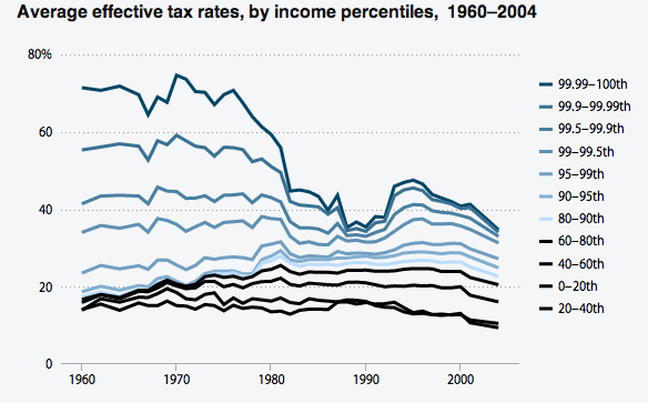 effective-tax-rates-since-1960