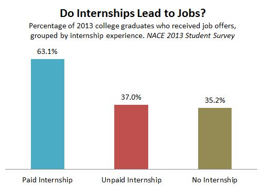 NACE_Internships_Jobs_2013