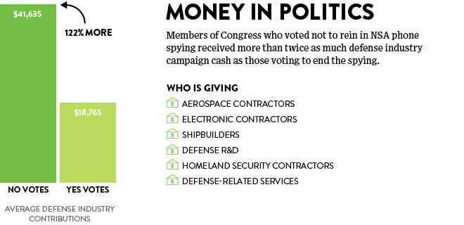defense-contributions-chart