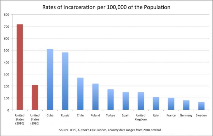 incarceration_1-800x510