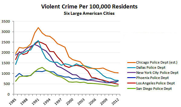 blog_violent_crime_six_large_cities_2