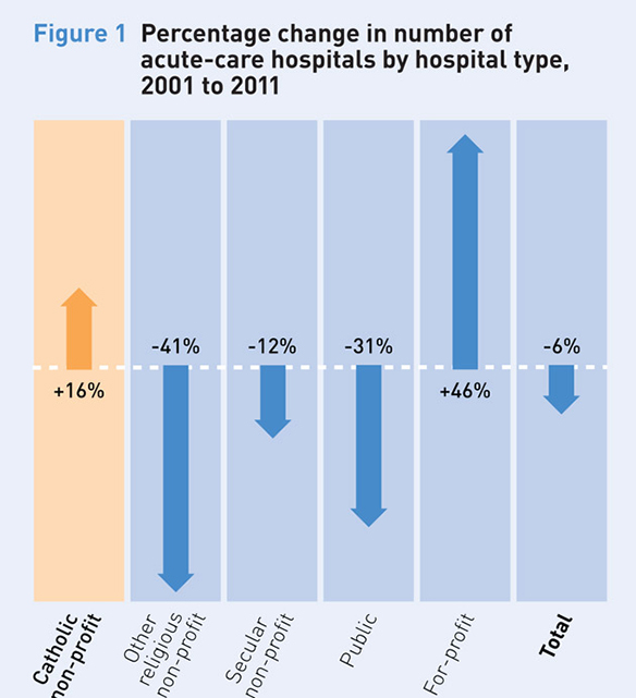 percentage_change_acute-care_hospitals_630px