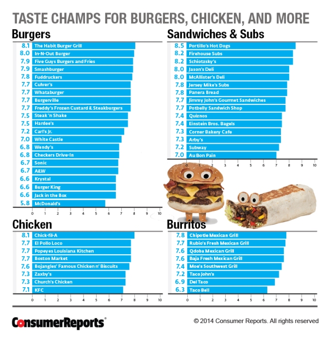 crm_consumer_reports_taste_champs_08-14