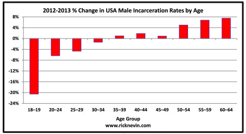 Incarceration Rate by Age