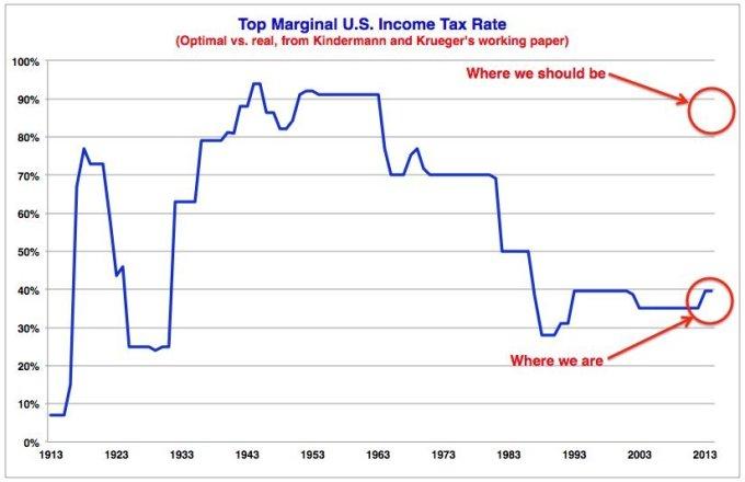 Marginal rates