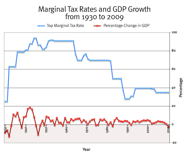 Marginal tax rates and GDP