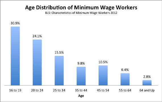 Minimum wage jobholders