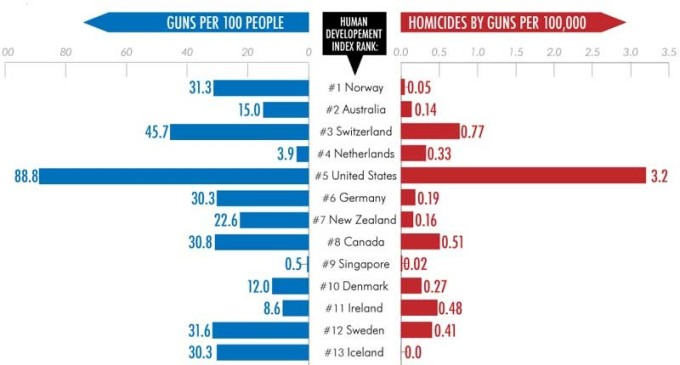 Guns-in-developed-countries-800x430