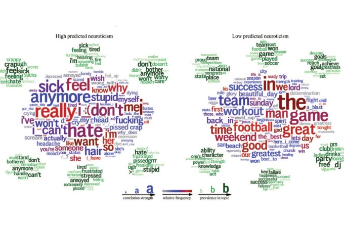 12-word-cloud-high-low-neuroticism.w529.h352.2x