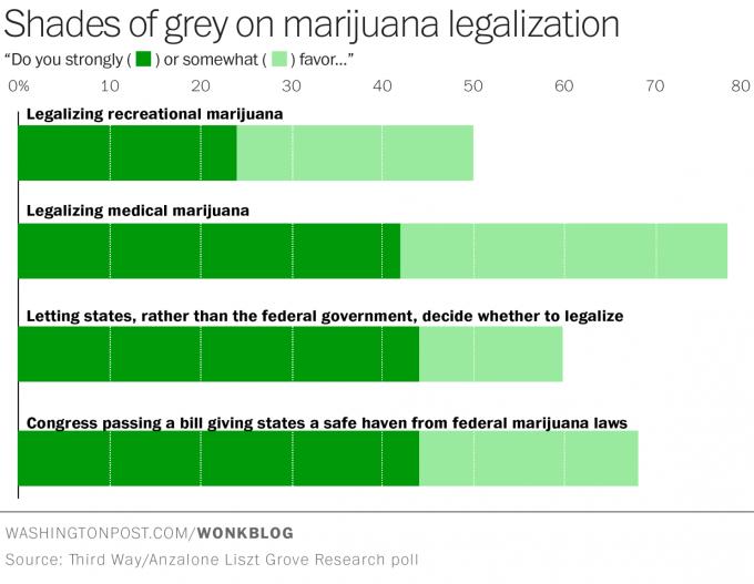 Maijuana attitudes