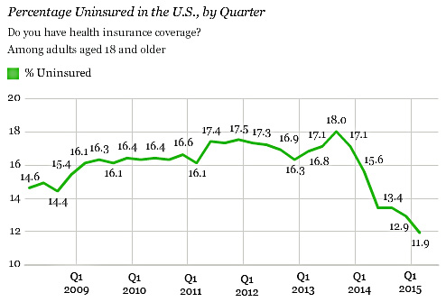 blog_gallup_uninsured_2015_q1