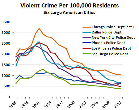 blog_violent_crime_six_large_cities_small