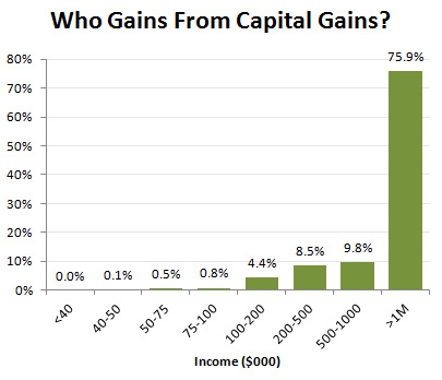 blog_capital_gains_distribution_tpc