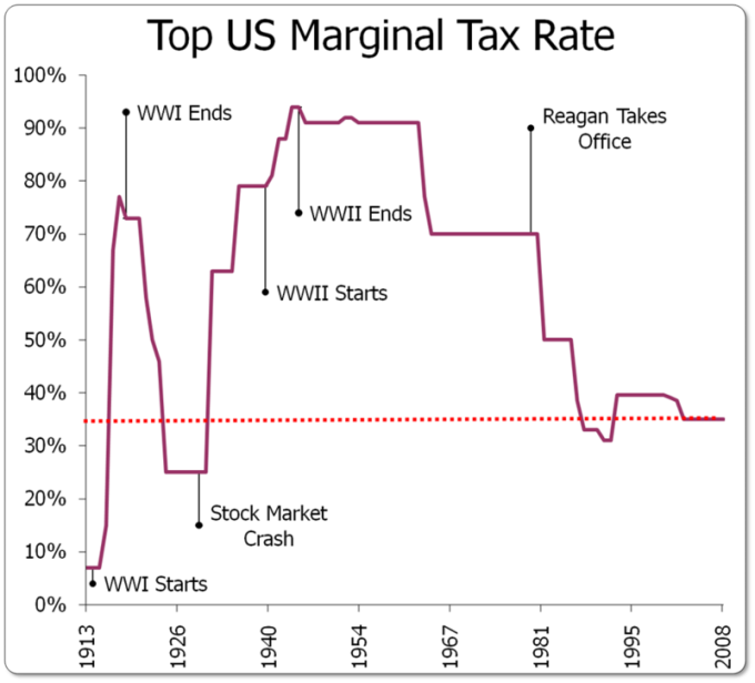 Marginal tax rate top bracket
