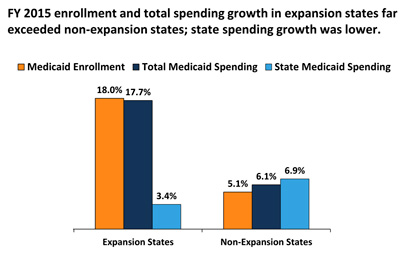 blog_medicaid_state_growth_2015