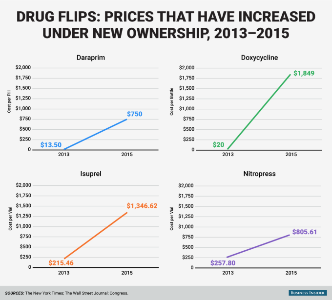 drug-price-increase-in-the-past-two-years_full