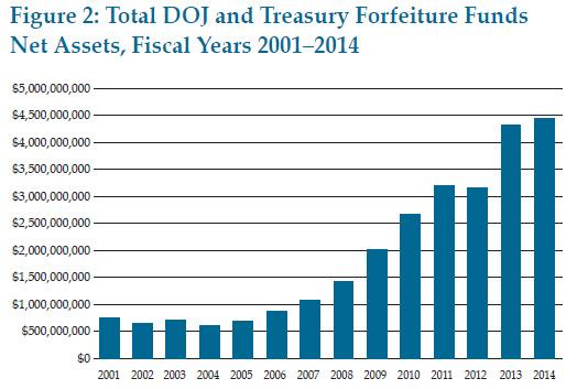 blog_civil_asset_forfeiture_2001_2014
