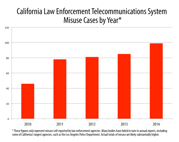 clets_misuse_cases_by_year_2010_-_2014