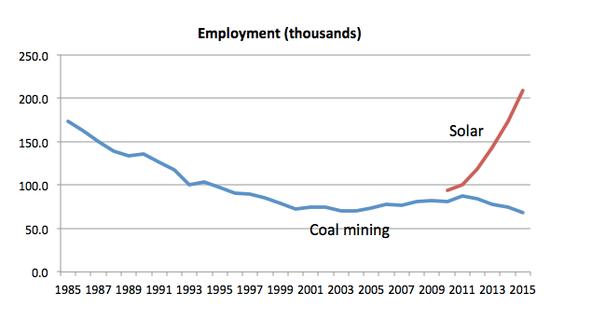 Green energy jobs v coal jobs