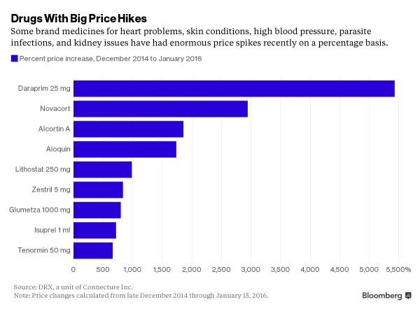 Big price hikes