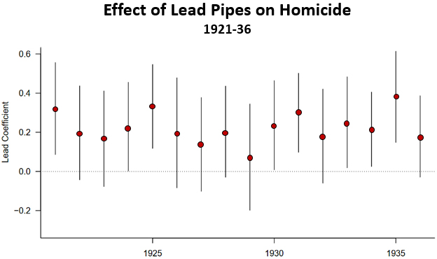 blog_lead_pipes_homicide