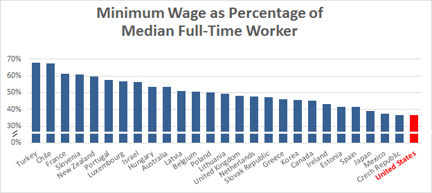 blog_minimum_vs_median_wage_international