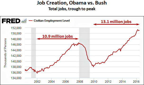 job_creation_bush_obama