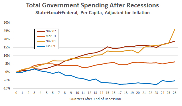 spending_recessions_26_quarters_1