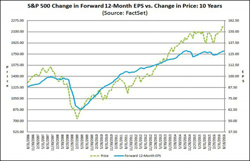 SP-500-Earnings-Chart-from-FactSet