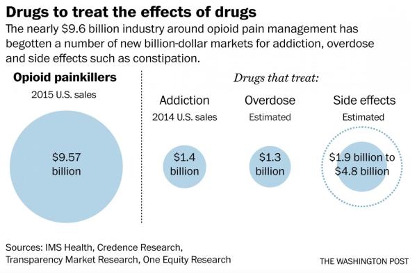 drug-drugs