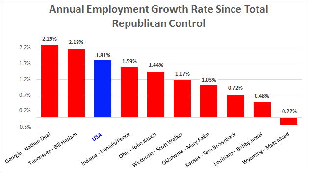 blog_employment_increase_tea_party_states