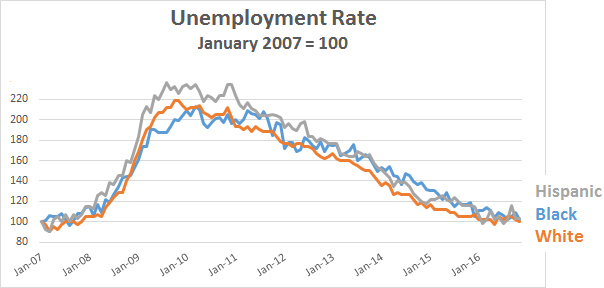 blog_unemployment_rate_race_2007_2016_0