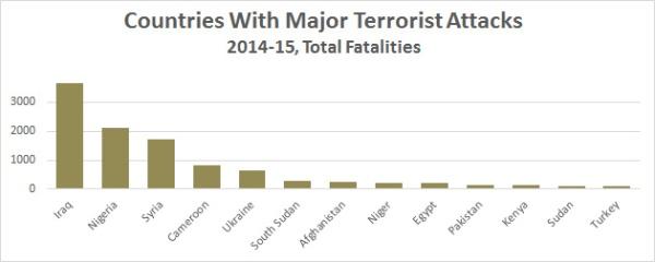 blog_major_terrorist_attacks