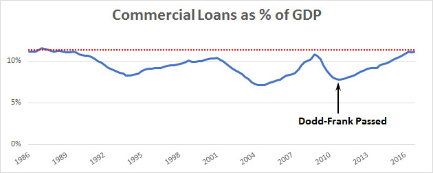 blog_commercial_loans_percent_gdp_1986_2016_0