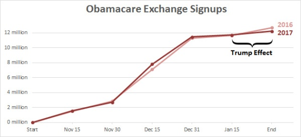 blog_obamacare_signups_trump_effect_2016_2017